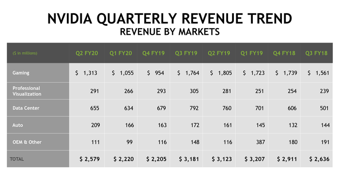 A chart showing the quarterly revenue trend of NVIDIA's business segments.