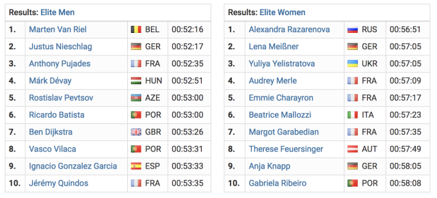 Standings for the European Cup triathlon in Funchal, Portugal