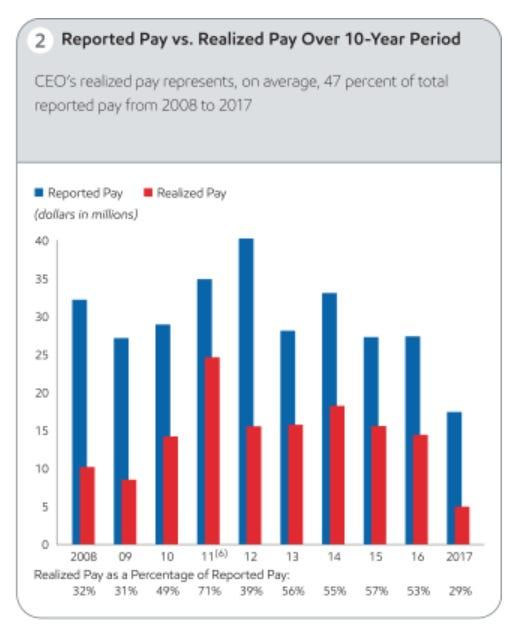 exxon mobil reported vs realized ceo pay
