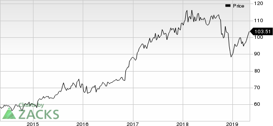 American Financial Group, Inc. Price