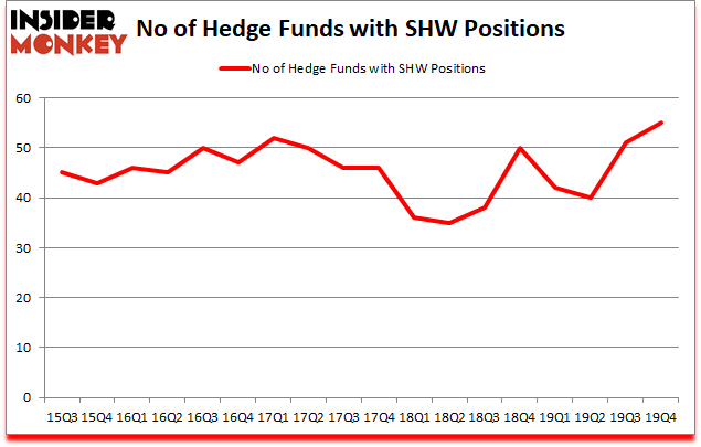 Is SHW A Good Stock To Buy?