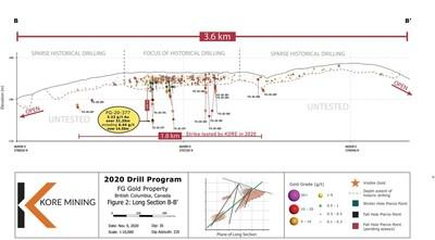 Figure 2 – Long Section of FG Gold Main Zone Showing Lower Zone Intersections and Visible Gold (CNW Group/Kore Mining)