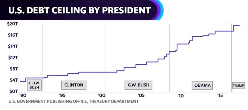 U.S. debt ceiling throughout each past presidency