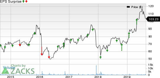 OSI Systems, Inc. Price and EPS Surprise