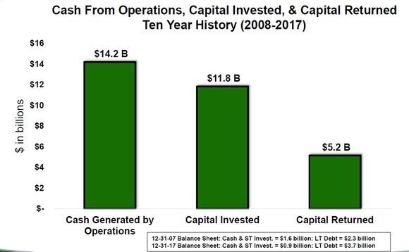 A chart showing Nucor's operating cash flows, capital expenditures, and capital returned between 2008 and 2017.