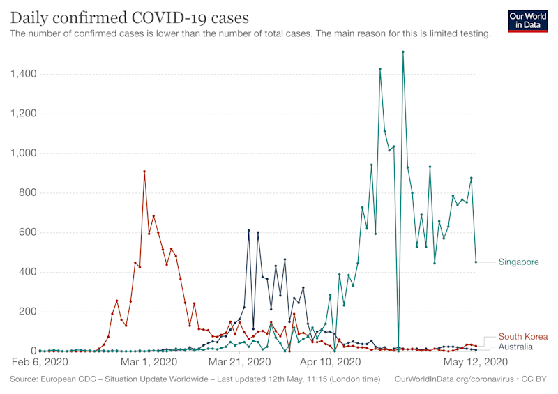 The daily confirmed cases of the coronavirus in Singapore and South Korea compared to Australia. Source: Our World Data