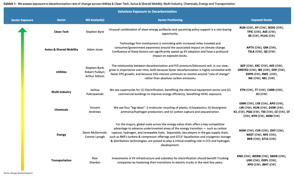 Sectors with significant exposure to decarbonization. (Source: Morgan Stanley Research)