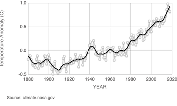 Global warming trend since 1880.