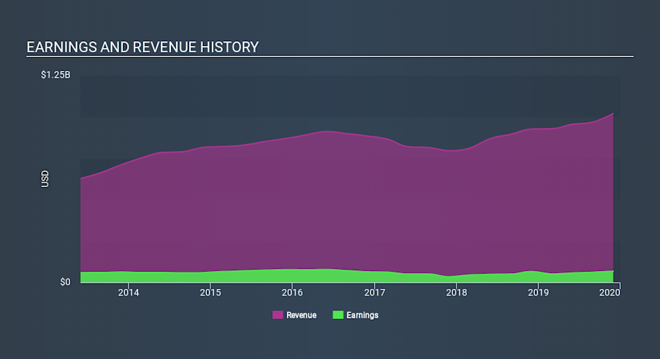 NYSE:AZZ Income Statement April 14th 2020