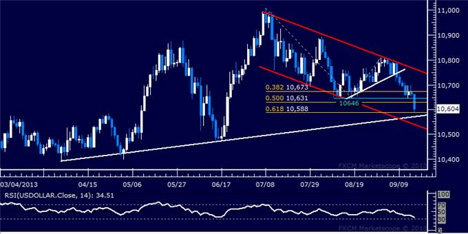 Forex_Dollar_Slumps_to_Trend_Support_SPX_500_Back_at_Record_Highs_body_Picture_5.png, US Dollar Slumps to Trend Support, SPX 500 Back at Record Highs