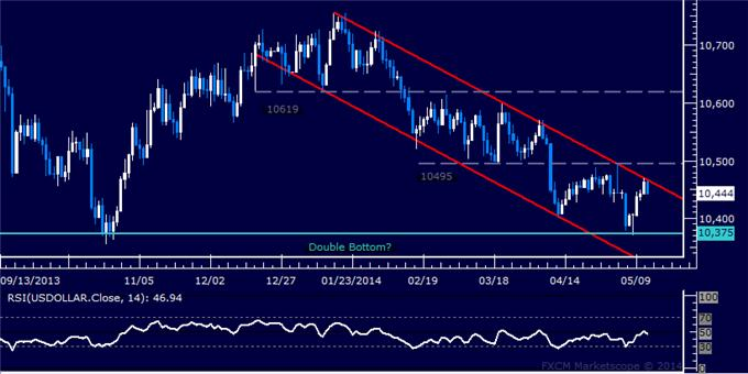 US Dollar Technical Analysis – Critical Resistance Tested
