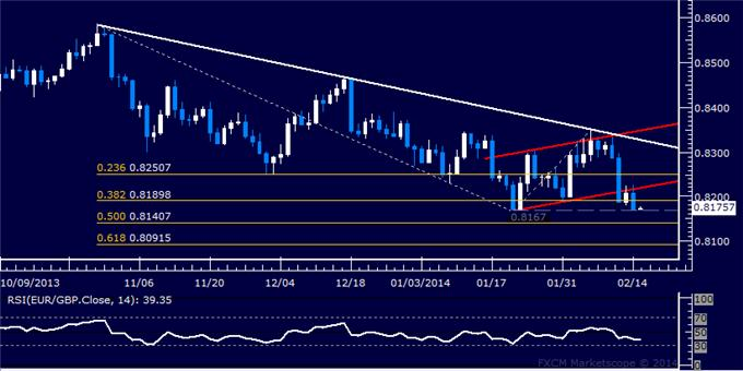 dailyclassics_eur-chf_body_Picture_10.png, Forex: EUR/GBP Technical Analysis – January Bottom at Risk