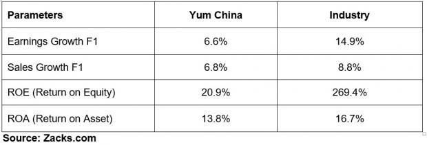 Higher costs related to labor, rent and operational initiatives hurt Yum China's (YUMC) performance.