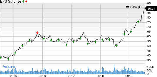 Starbucks Corporation Price and EPS Surprise