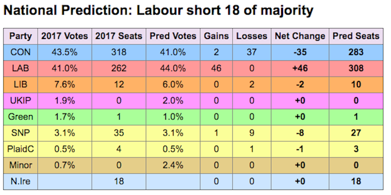 Survation poll Labour Conservatives