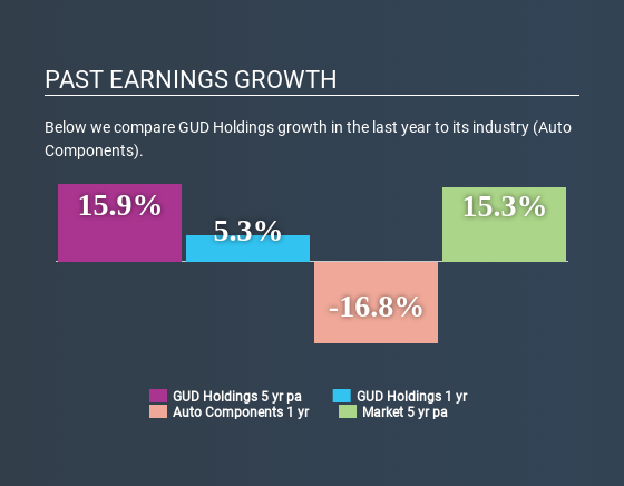 ASX:GUD Past Earnings Growth June 26th 2020