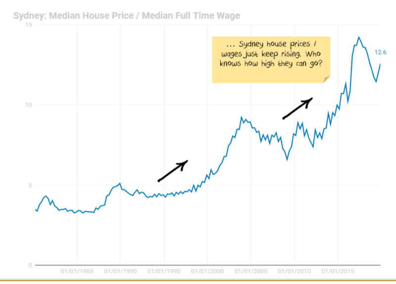 Sydney median house price/median full time wage. Source: Nucleus Wealth LF Economics Domain ABS Core Logic