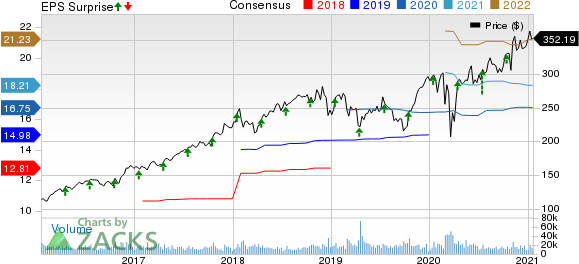 UnitedHealth Group Incorporated Price, Consensus and EPS Surprise