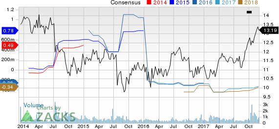 CatchMark Timber Trust, Inc. Price and Consensus