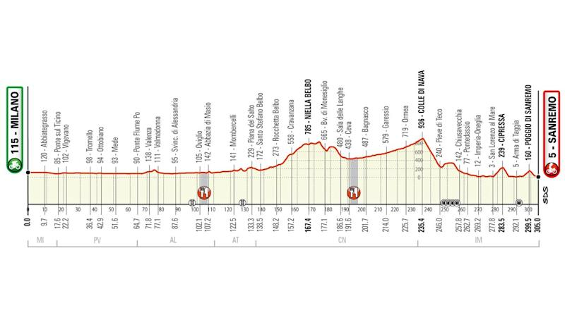 The latest profile for the 2020 Milan-San Remo route tips it over the 300km mark