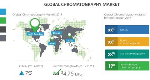 Growth of Chromatography Market to be Impacted by the Rising Demand for Portable Analytical Systems | Technavio