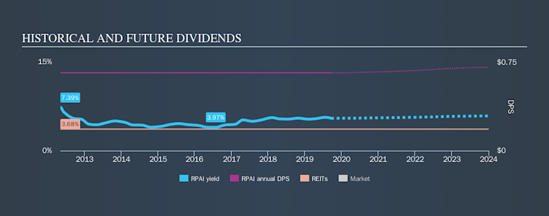 NYSE:RPAI Historical Dividend Yield, September 20th 2019