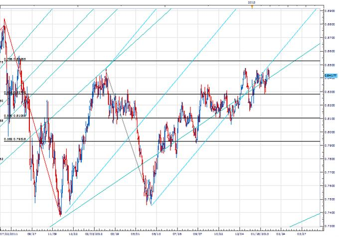 PriceTime_Feb6_Fibonacci_Cycle_body_Picture_3.png, Price & Time: Cycles Indicate April Will Be Significant for the Euro