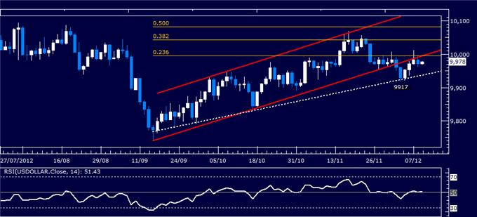 Forex_Analysis_Dollar_Attempts_to_Regain_Momentum_SP_500_Stalling_body_Picture_4.png, Forex Analysis: Dollar Attempts to Regain Momentum, S&P 500 Stalling