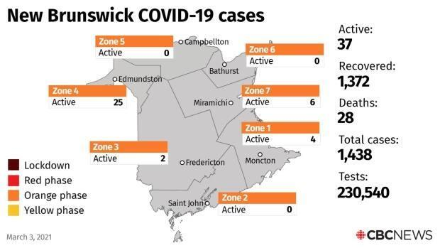 There are currently 37 active cases in the province.