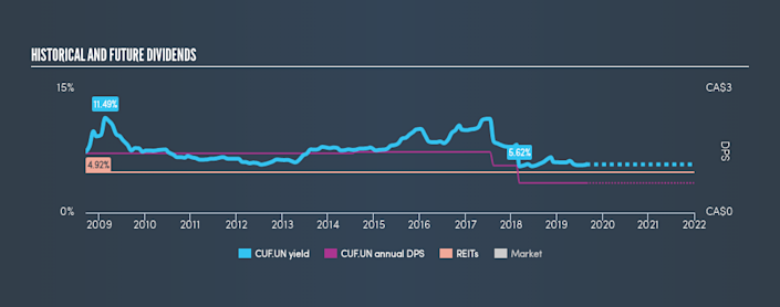 TSX:CUF.UN Historical Dividend Yield, August 25th 2019