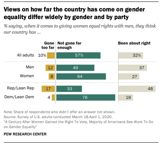(Pew Research)