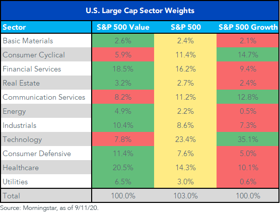 U.S. Large-Cap Sector Weights