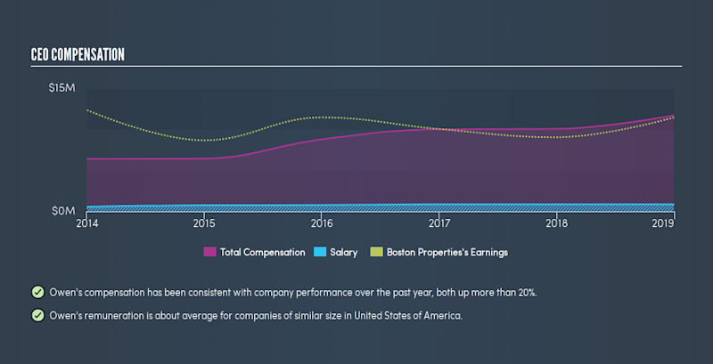 NYSE:BXP CEO Compensation, June 12th 2019