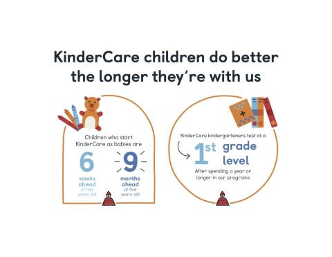 CORRECTING and REPLACING GRAPHIC Research Confirms KinderCare Students Are Better Prepared for First Grade