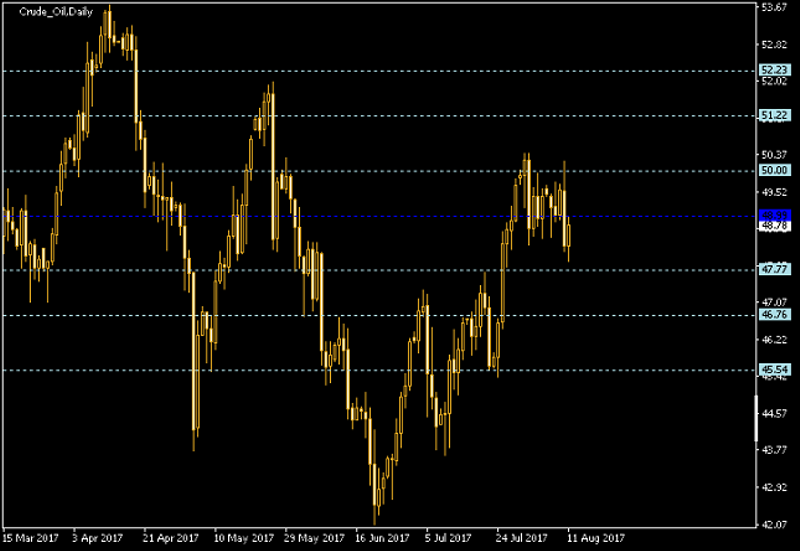 Crude Oil Daily Chart - Pivot Points