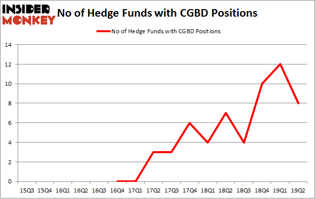 No of Hedge Funds with CGBD Positions
