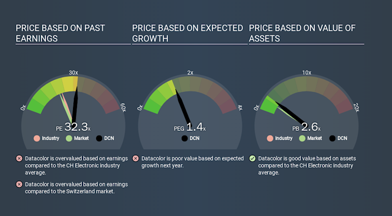 SWX:DCN Price Estimation Relative to Market, January 4th 2020