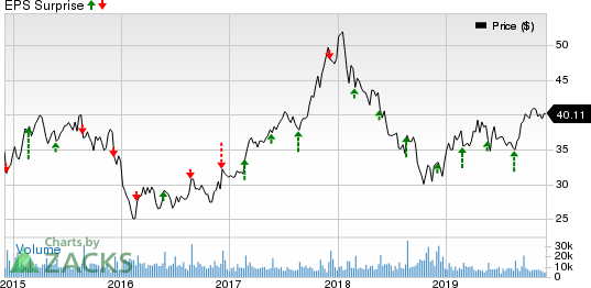 Toll Brothers Inc. Price and EPS Surprise