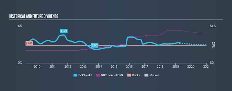 NasdaqGS:GBCI Historical Dividend Yield, April 3rd 2019