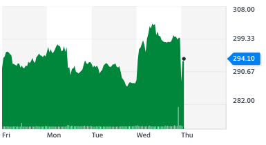 B&Q sales spiked the day before its trading update but lost ground after its publication on Thursday 18 November despite strong sales. Chart: Yahoo Finance UK