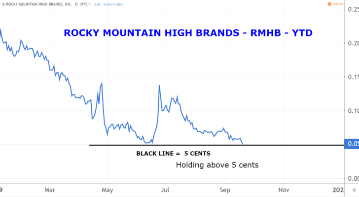 Marijuana Penny Stocks: Rocky Mountain High Brands (RMHB)