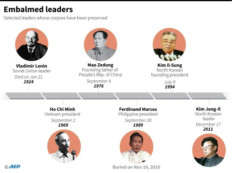 Graphic showing selected deceased leaders whose bodies have been preserved