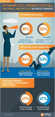 PNC Fall 2019 Economic Outlook Infographic