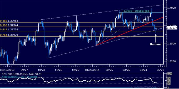 EUR/USD Technical Analysis – Spotlight on Wedge Support