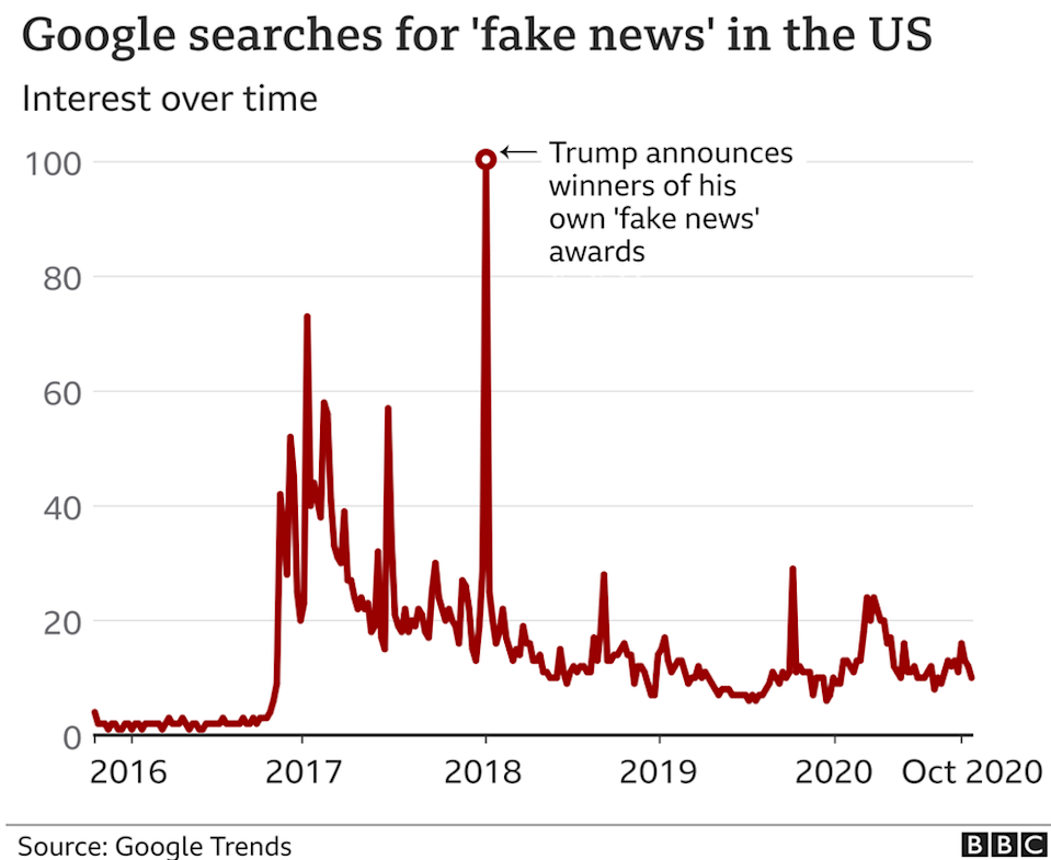 A BBC graphic charting Google searches for the words `fake news` over time