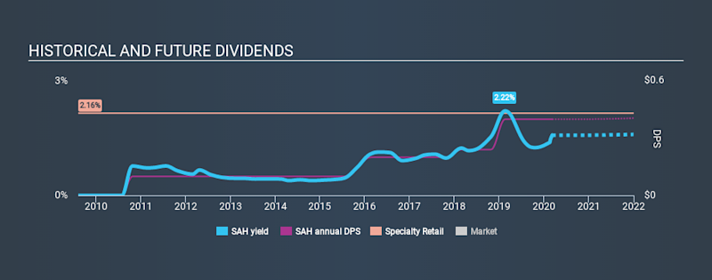 NYSE:SAH Historical Dividend Yield, March 8th 2020
