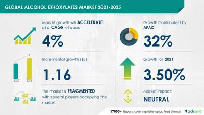 Technavio has announced its latest market research report titled Alcohol Ethoxylates Market by Application and Geography - Forecast and Analysis 2021-2025