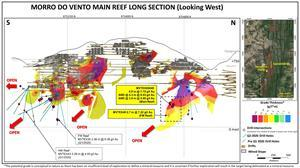 Jacobina Morro Do Vento Long Section Highlighting Recent Drilling Results.