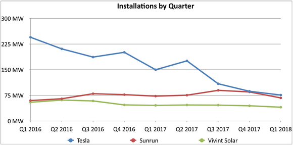 Solar installations since 2016 for Sunrun, Vivint Solar, and Tesla.