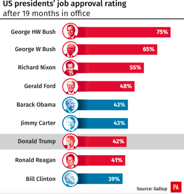 <em>Approval ratings of US Presidents after 19 months in office (PA)</em>